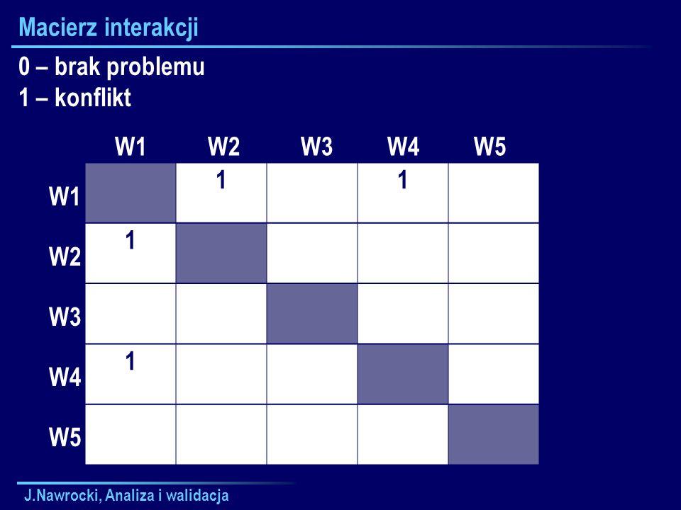 Macierz interakcji 0 – brak problemu 1 – konflikt 1 W1 W2 W3 W4 W5 W1