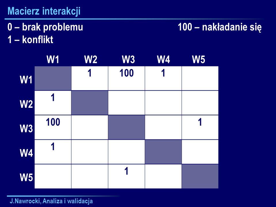 Macierz interakcji 0 – brak problemu 1 – konflikt 100 – nakładanie się