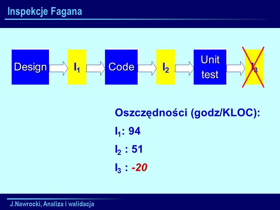 Oszczędności (godz/KLOC): I1: 94 I2 : 51 I3 : -20