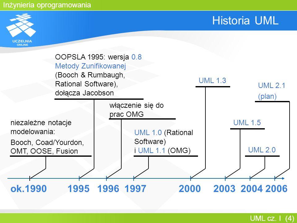 Bartosz Walter Historia UML. OOPSLA 1995: wersja 0.8 Metody Zunifikowanej (Booch & Rumbaugh, Rational Software), dołącza Jacobson.