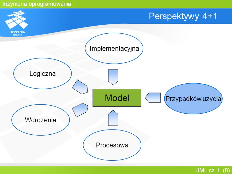 Perspektywy 4+1 Model Implementacyjna Logiczna Przypadków użycia