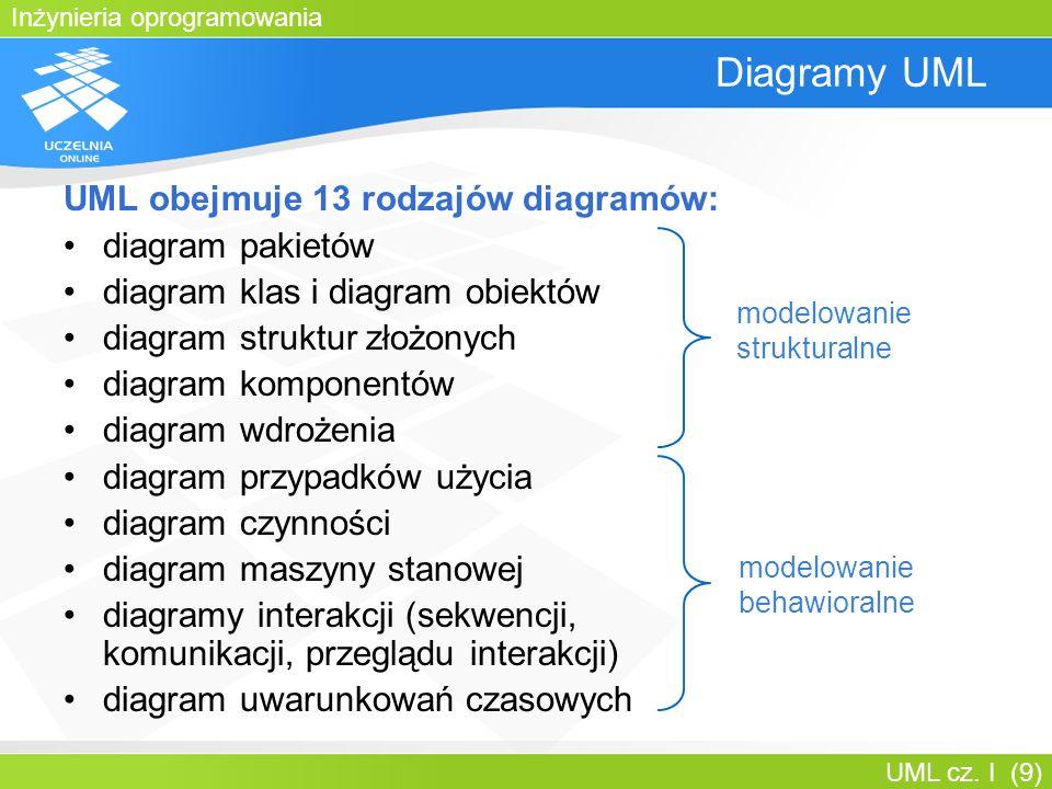 Diagramy UML UML obejmuje 13 rodzajów diagramów: diagram pakietów