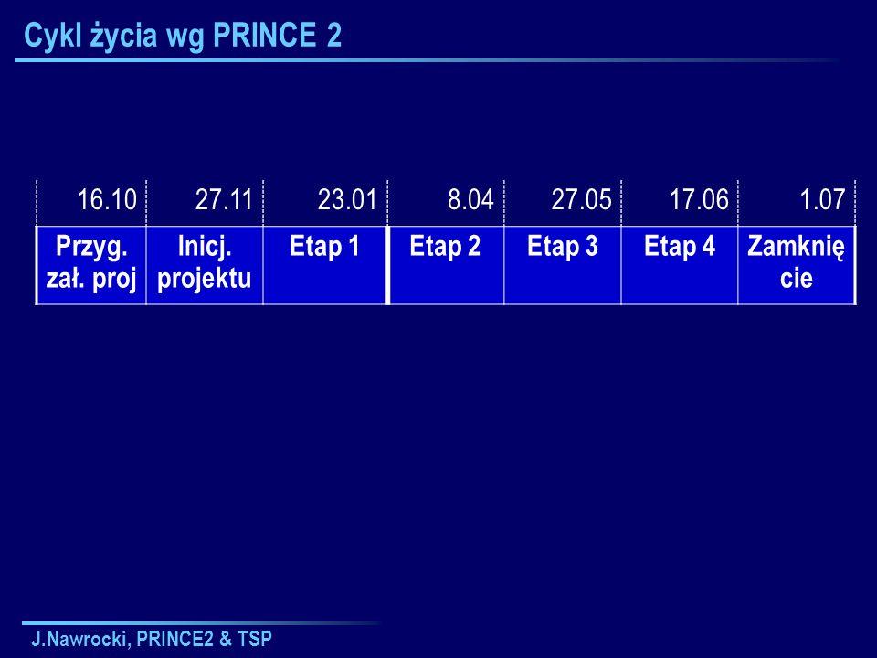 Cykl życia wg PRINCE 216.10. 27.11. 23.01. 8.04. 27.05. 17.06. 1.07. Przyg. zał. proj. Inicj. projektu.