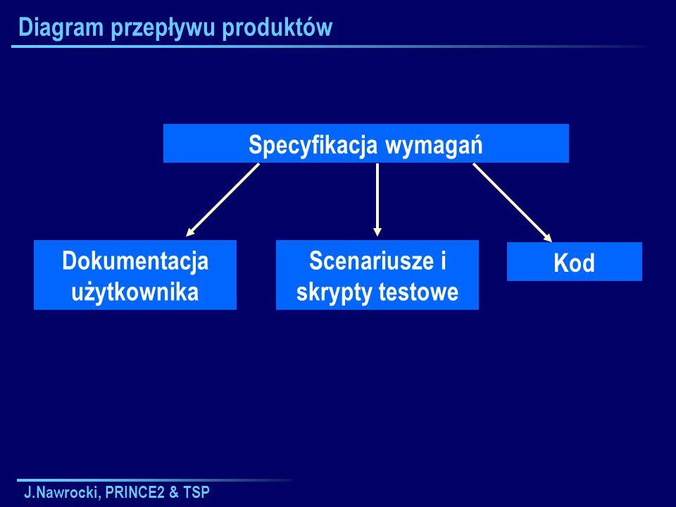 Diagram przepływu produktów