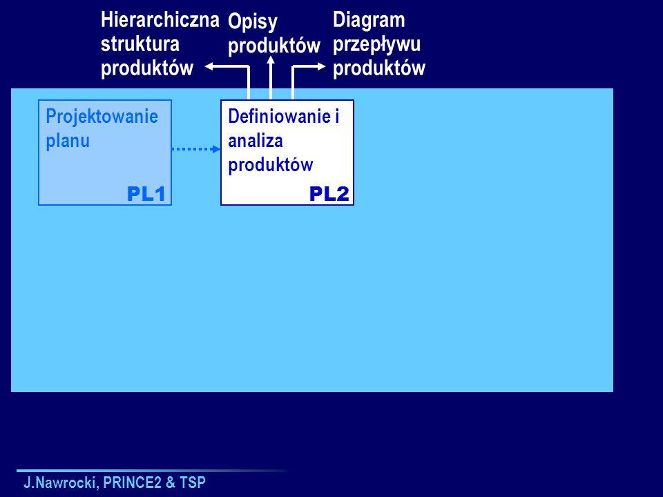 Hierarchiczna struktura produktów Opisy produktów