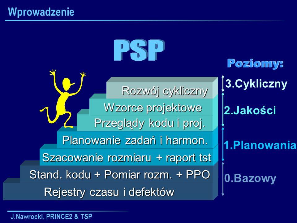 PSP Wprowadzenie Poziomy: 3.Cykliczny Rozwój cykliczny