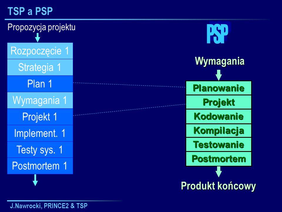 PSP TSP a PSP Rozpoczęcie 1 Wymagania Strategia 1 Plan 1 Wymagania 1