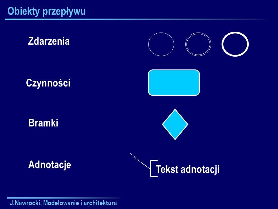 Obiekty przepływu Zdarzenia Czynności Bramki Adnotacje Tekst adnotacji
