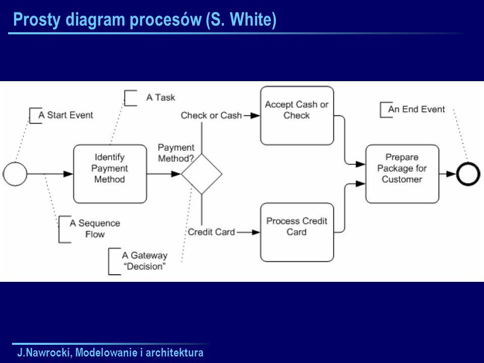 Prosty diagram procesów (S. White)