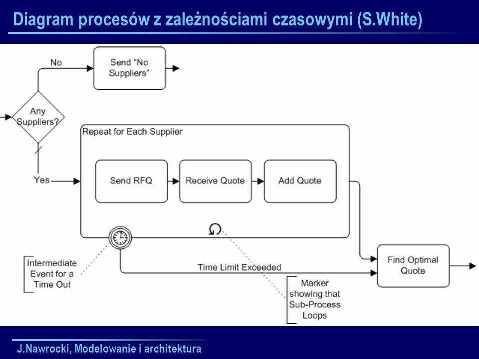 Diagram procesów z zależnościami czasowymi (S.White)