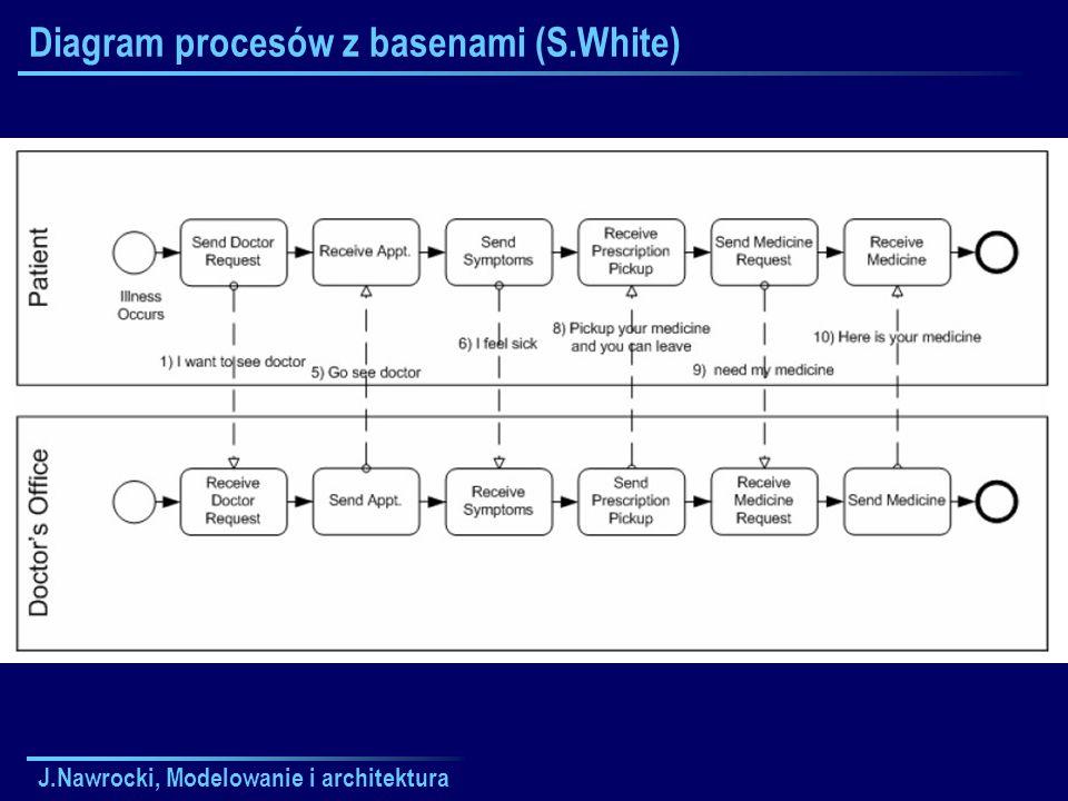 Diagram procesów z basenami (S.White)