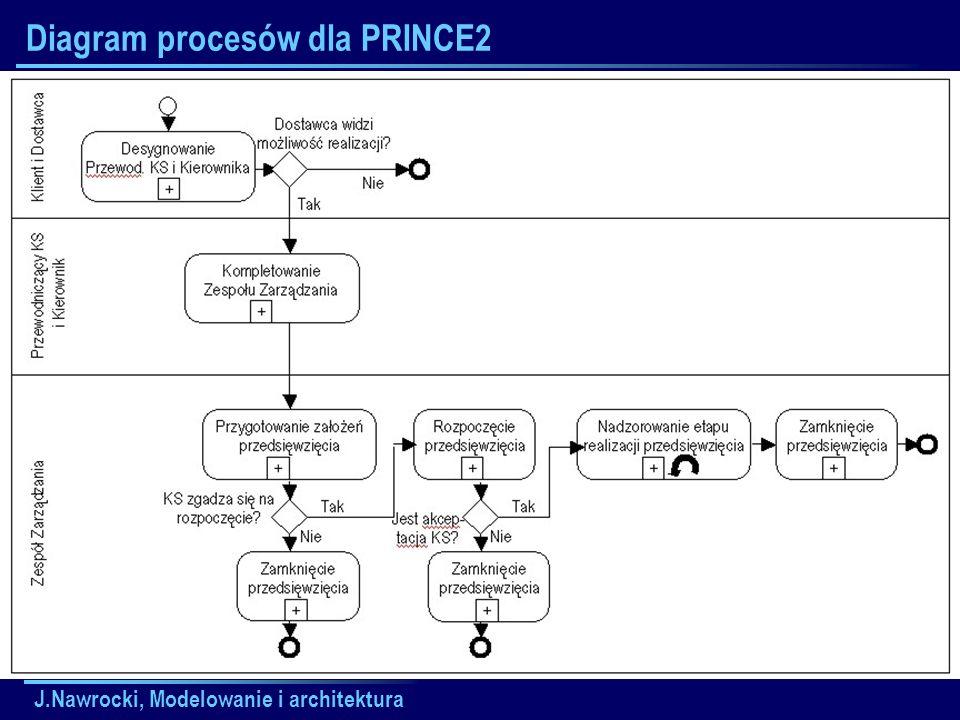 Diagram procesów dla PRINCE2