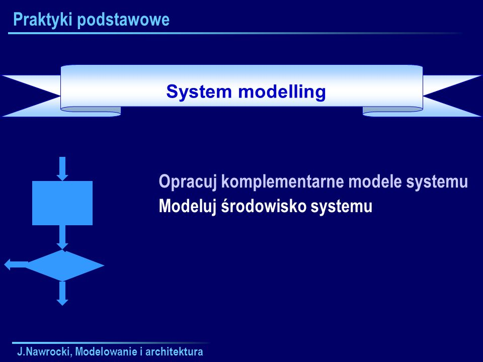 Opracuj komplementarne modele systemu Modeluj środowisko systemu