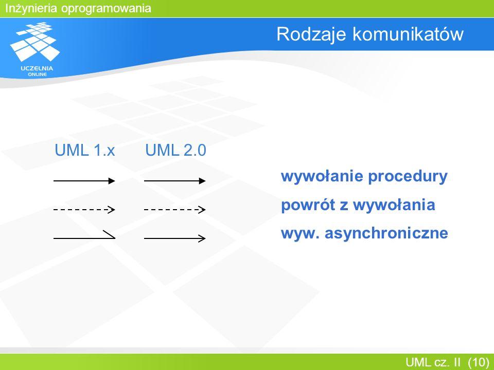 Rodzaje komunikatów UML 1.x UML 2.0 wywołanie procedury