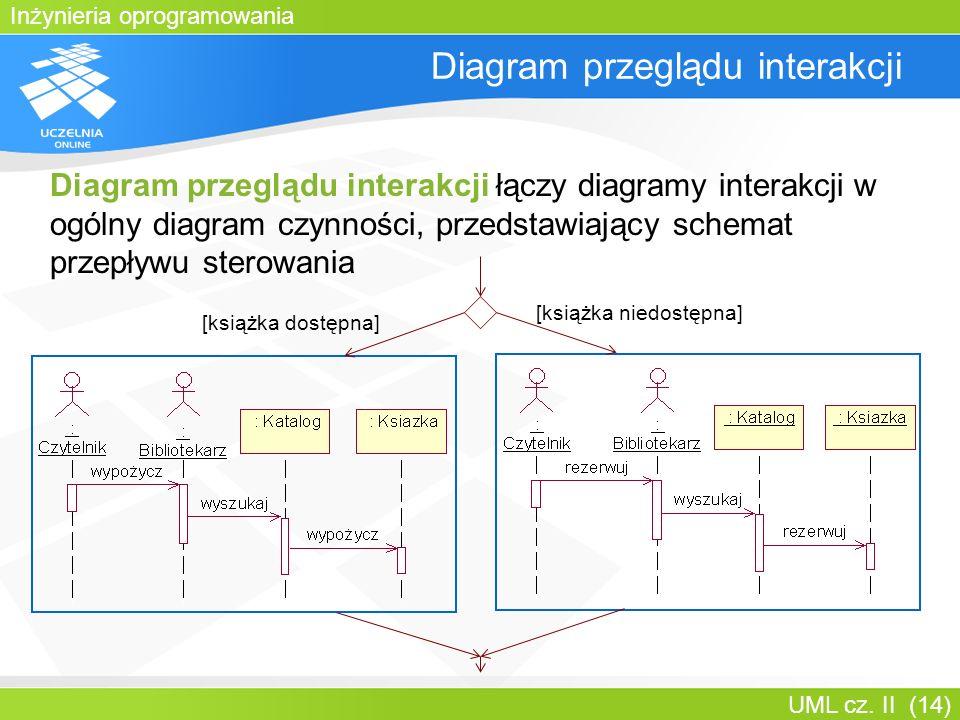 Diagram przeglądu interakcji