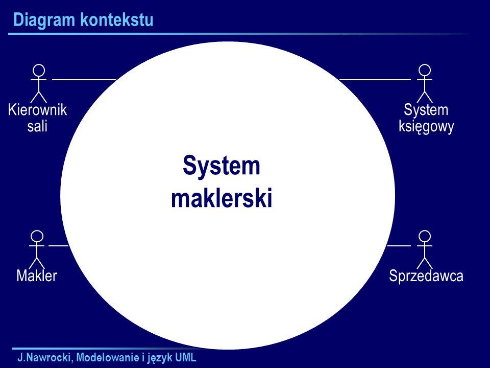 System maklerski Diagram kontekstu Kierownik sali System księgowy