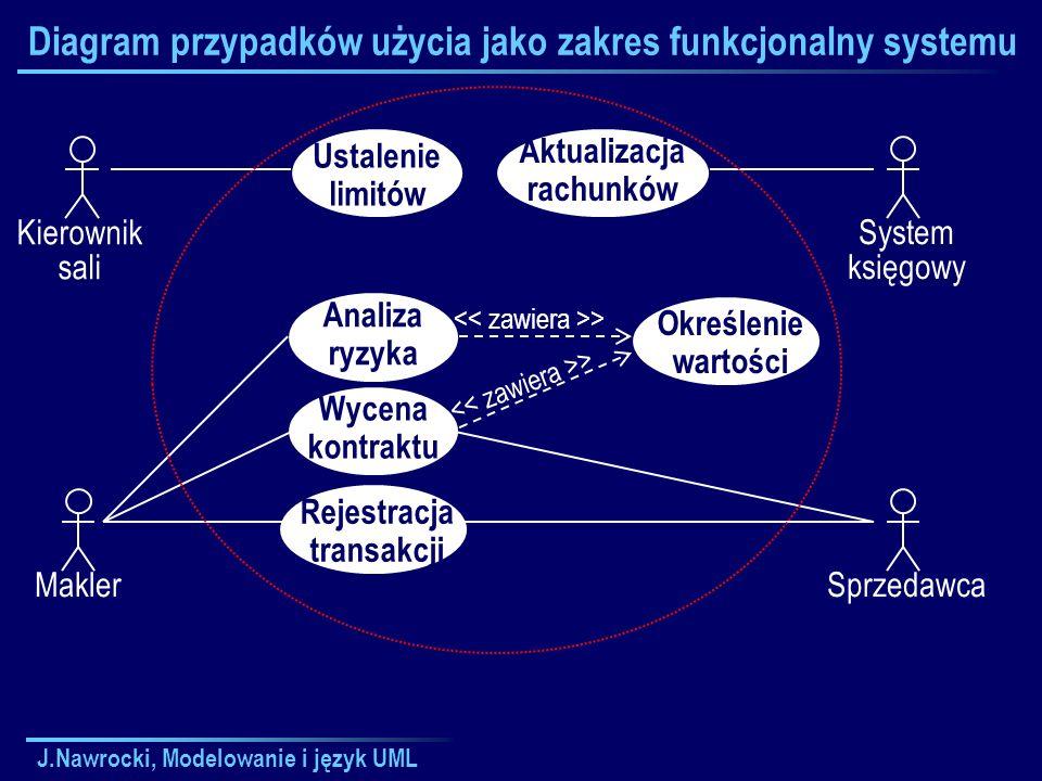 Diagram przypadków użycia jako zakres funkcjonalny systemu