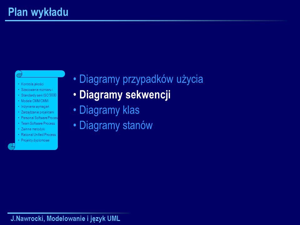 Diagramy przypadków użycia Diagramy sekwencji Diagramy klas