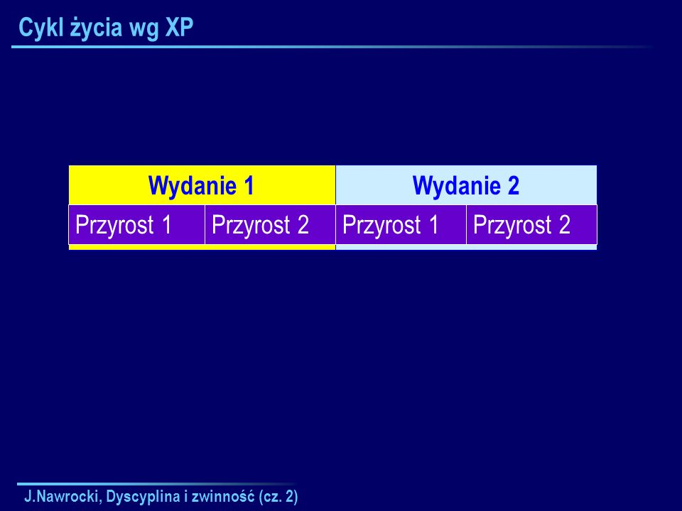 Cykl życia wg XP Wydanie 1 Wydanie 2 Przyrost 1 Przyrost 2 Przyrost 1