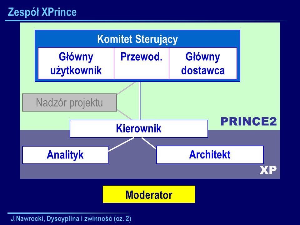 Zespół XPrince PRINCE2 Komitet Sterujący Główny użytkownik Przewod.