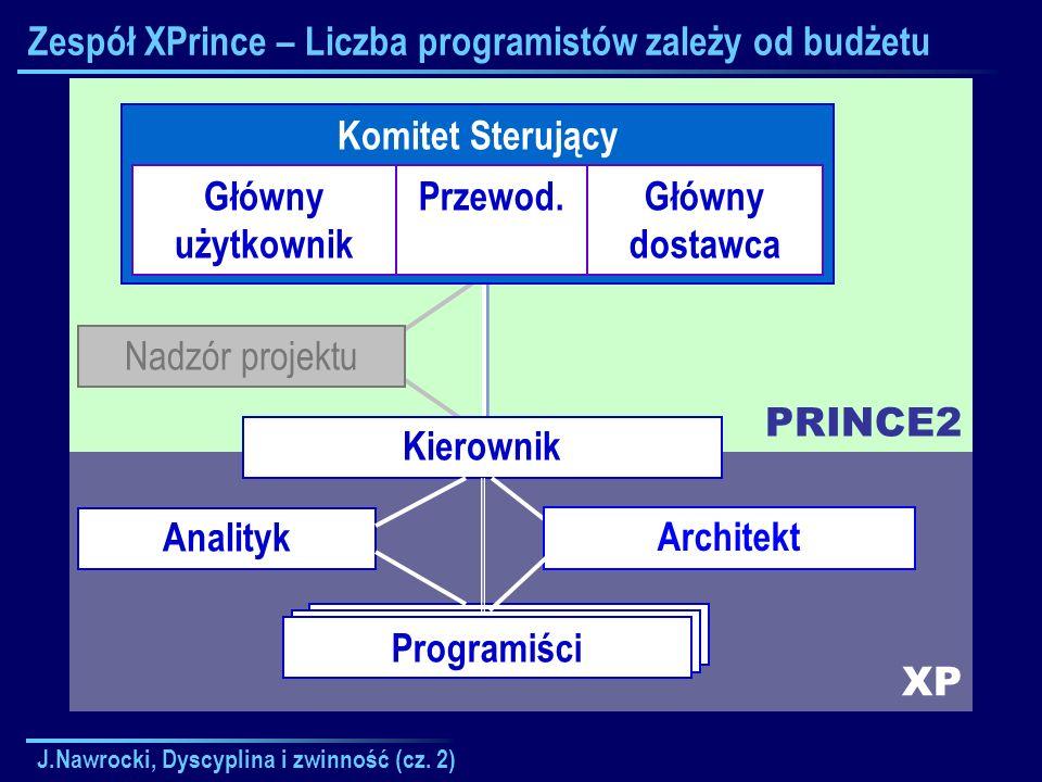 Zespół XPrince – Liczba programistów zależy od budżetu