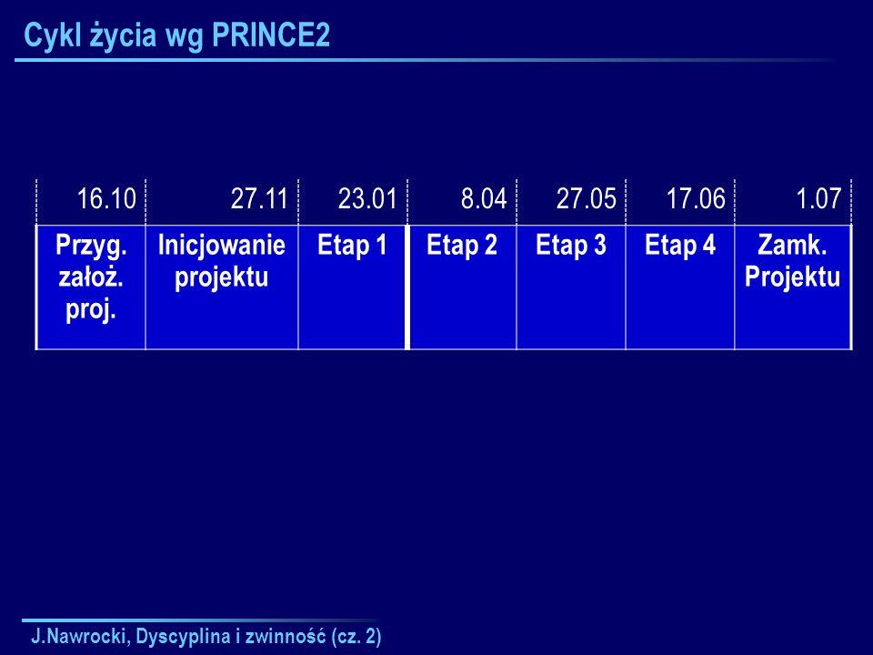 Cykl życia wg PRINCE2 16.10. 27.11. 23.01. 8.04. 27.05. 17.06. 1.07. Przyg. założ. proj. Inicjowanie projektu.
