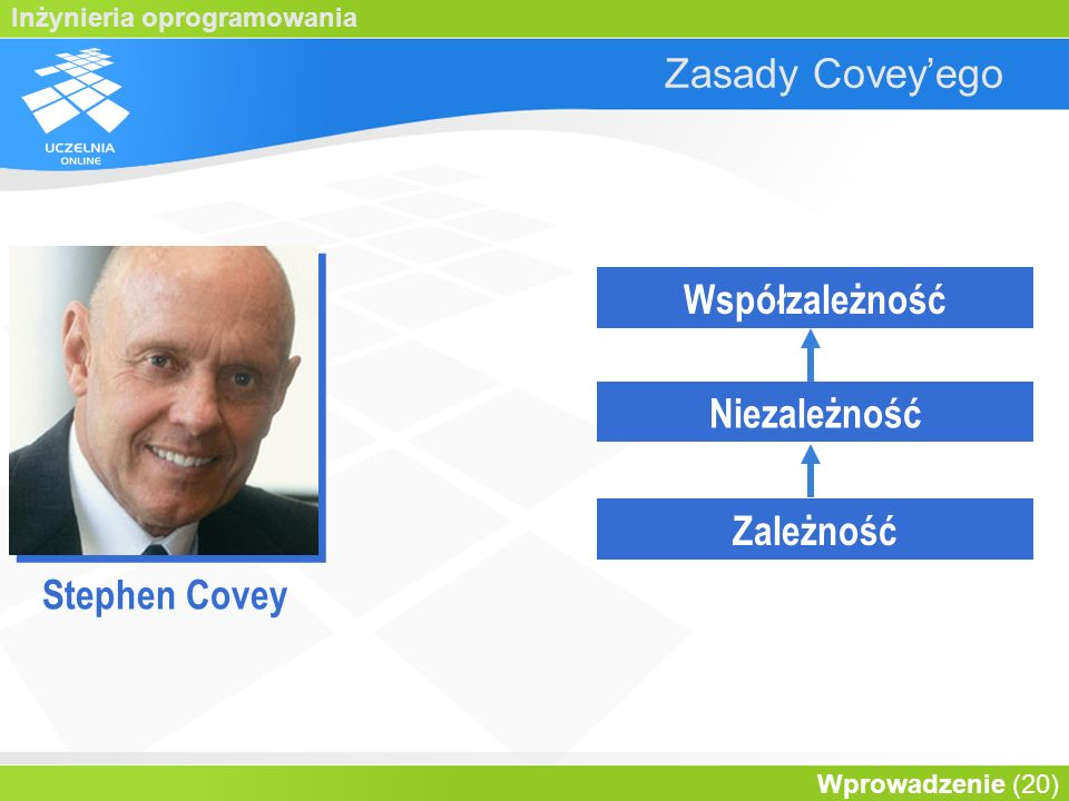 Współzależność Niezależność Zależność Stephen Covey