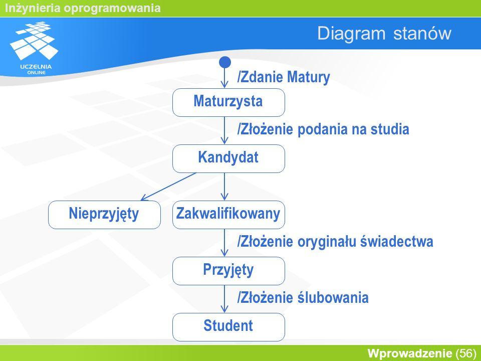 Diagram stanów /Zdanie Matury Maturzysta /Złożenie podania na studia