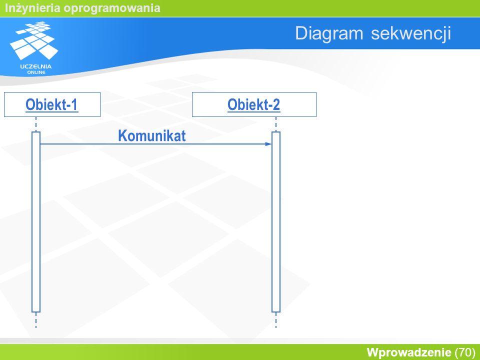 Diagram sekwencji Obiekt-1 Obiekt-2 Komunikat