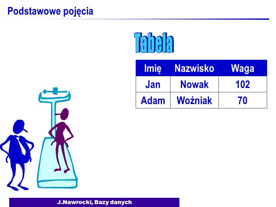 Tabela Podstawowe pojęcia Imię Nazwisko Waga Jan Nowak 102 Adam