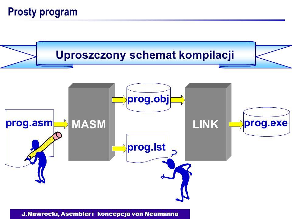 Uproszczony schemat kompilacji