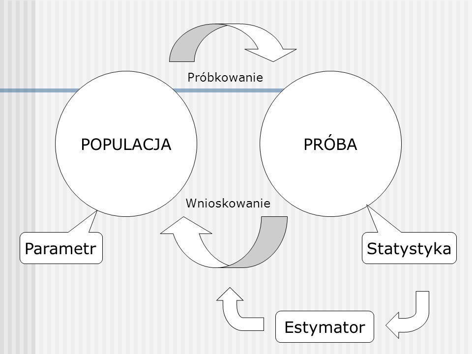 Próbkowanie POPULACJA PRÓBA Wnioskowanie Parametr Statystyka Estymator