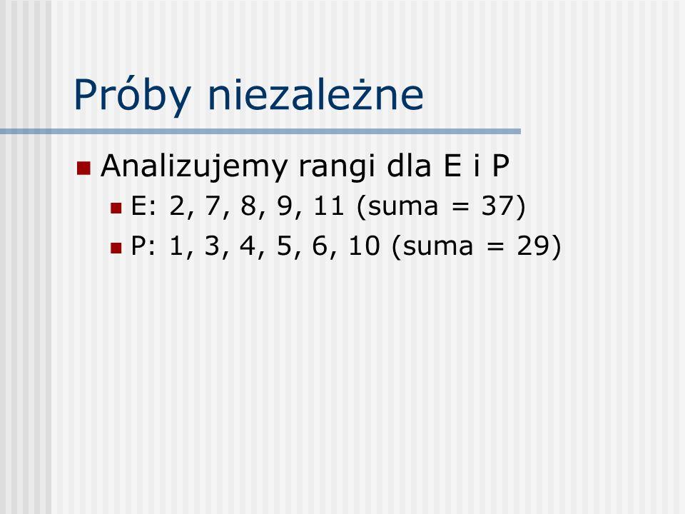Próby niezależne Analizujemy rangi dla E i P