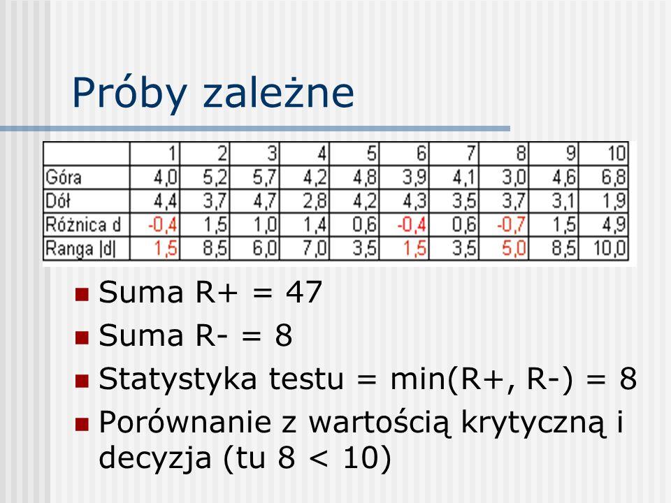 Próby zależne Suma R+ = 47 Suma R- = 8