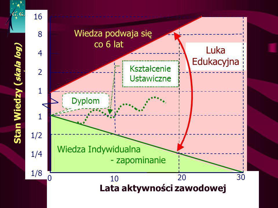 Luka Edukacyjna Wiedza podwaja się co 6 lat Stan Wiedzy (skala log)