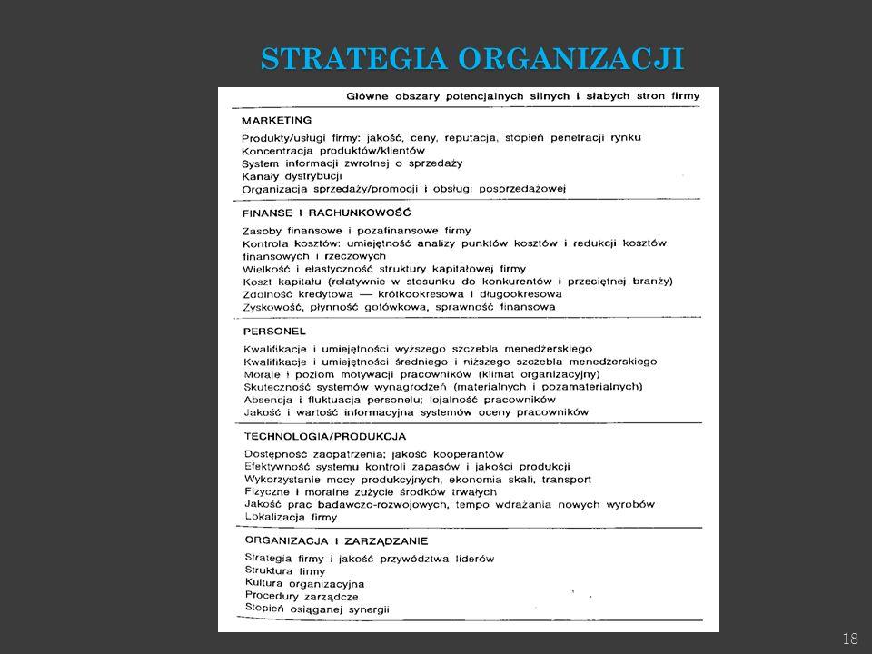 STRATEGIA ORGANIZACJI
