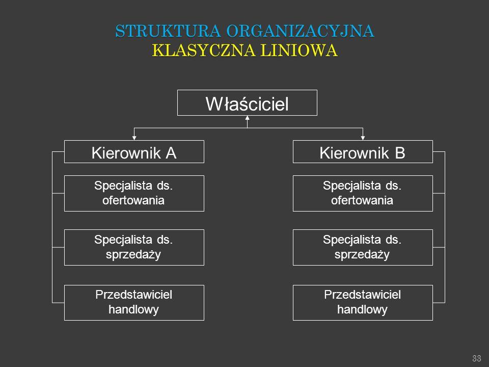 Właściciel Struktura Organizacyjna Klasyczna LINIOWA Kierownik A