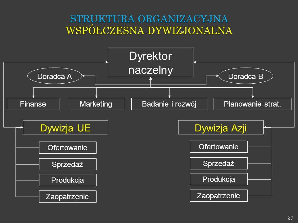 Dyrektor naczelny Struktura Organizacyjna Współczesna dywizjonalna
