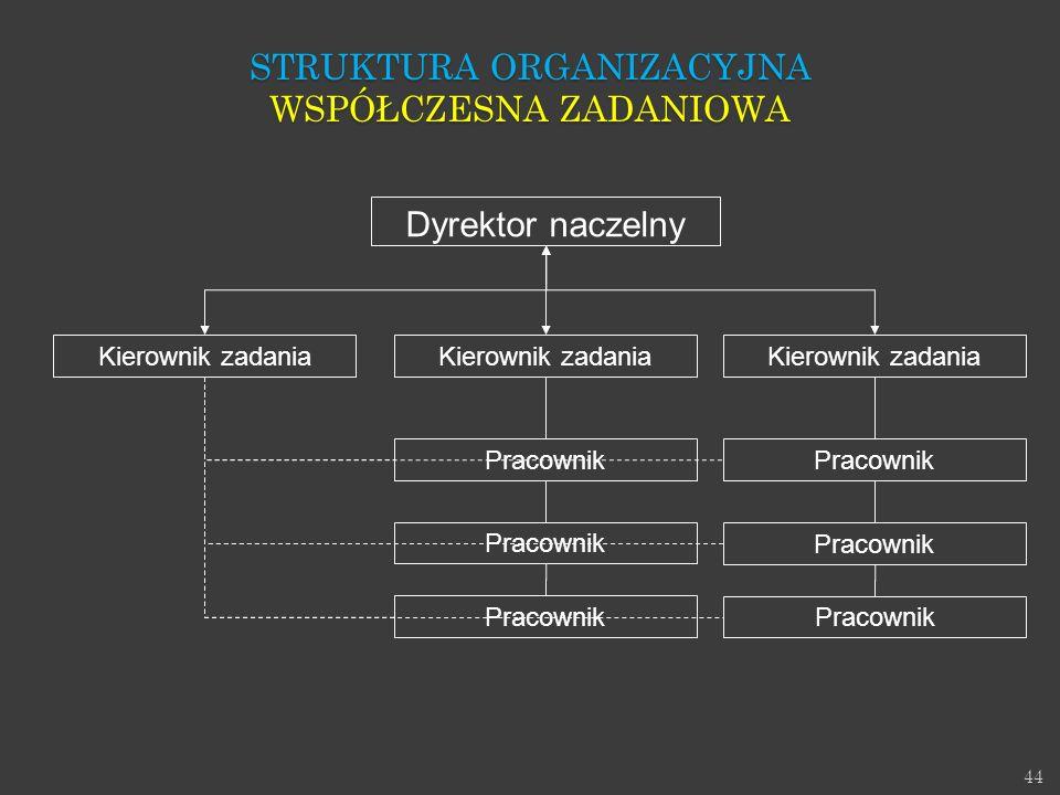 Struktura Organizacyjna Współczesna zadaniowa