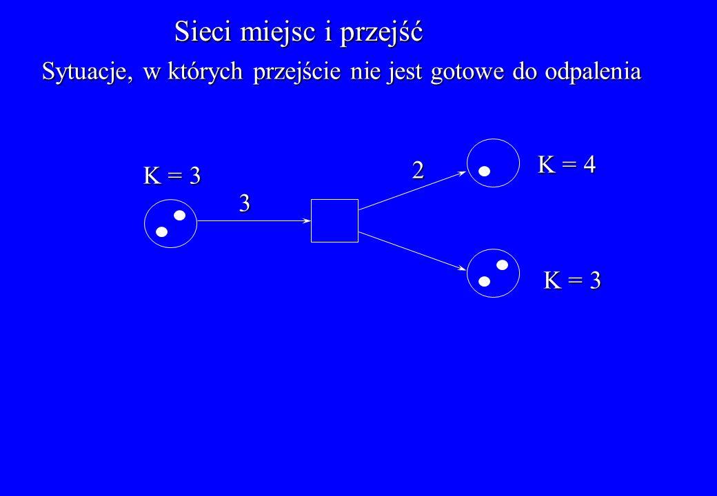 Sieci miejsc i przejść Sytuacje, w których przejście nie jest gotowe do odpalenia. K = 4. 2. K = 3.