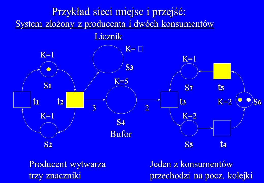 s3 s1 s7 s6 s4 s2 s5 Przykład sieci miejsc i przejść: t5 t1 t2 t3 t4