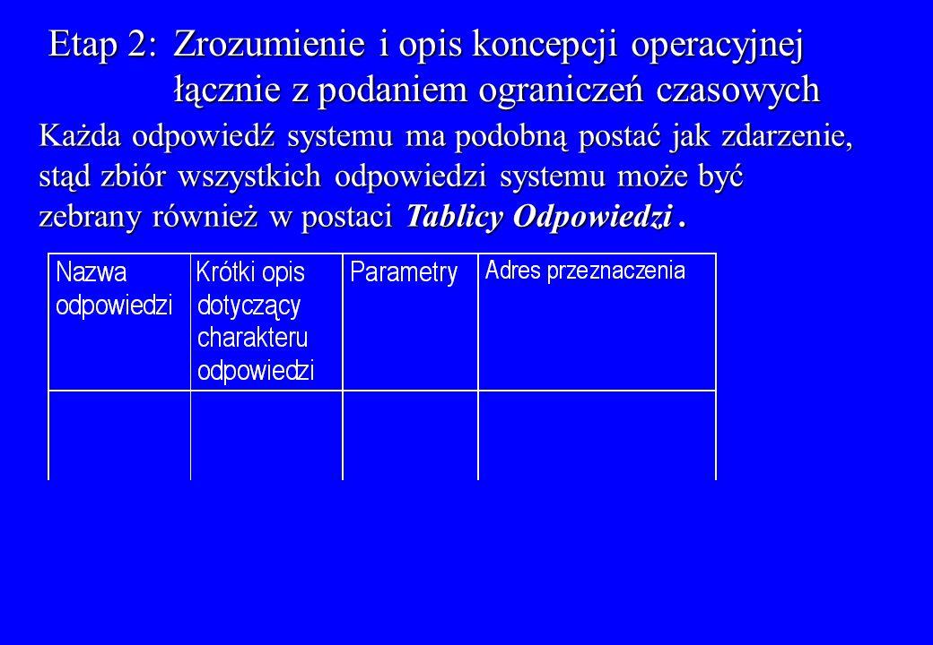 Etap 2: Zrozumienie i opis koncepcji operacyjnej