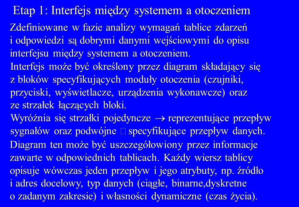Etap 1: Interfejs między systemem a otoczeniem