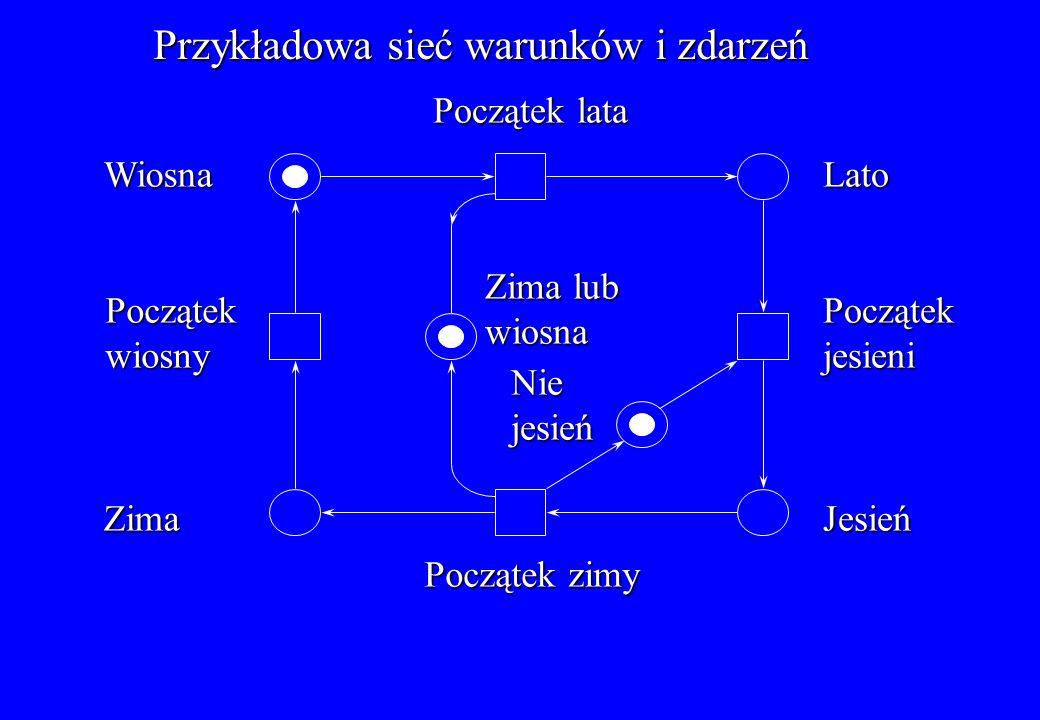 Przykładowa sieć warunków i zdarzeń