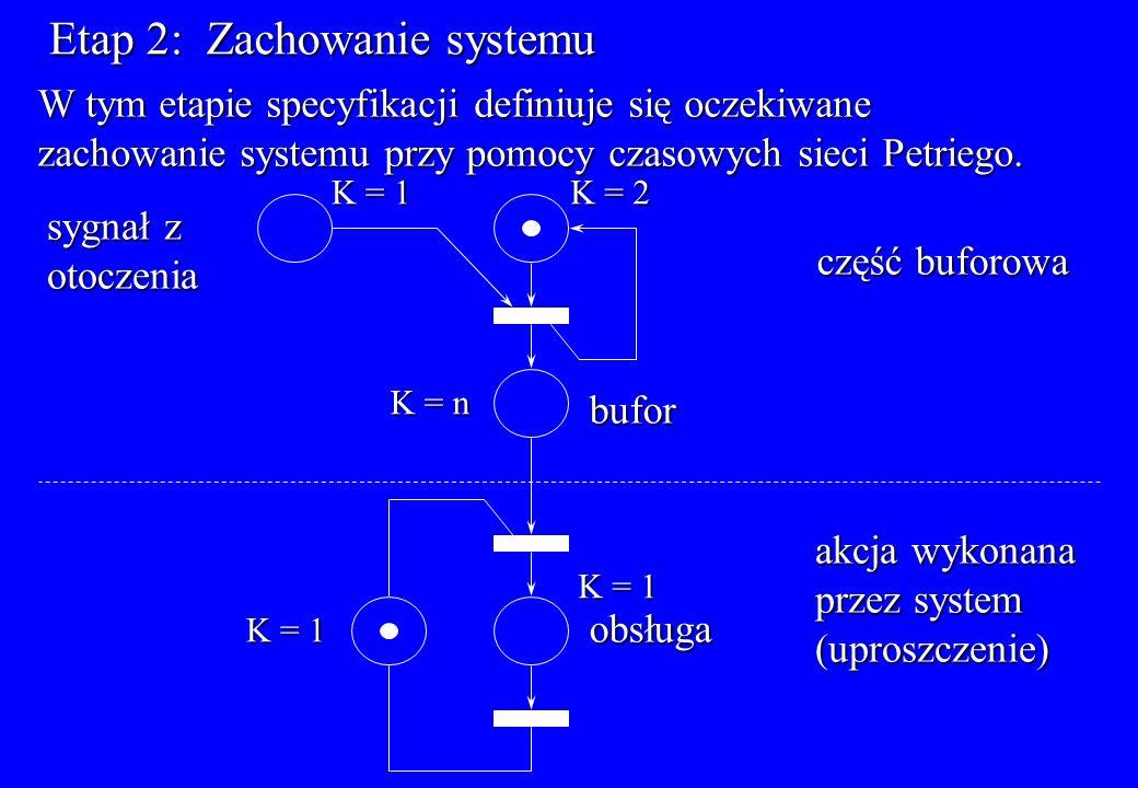 Etap 2: Zachowanie systemu