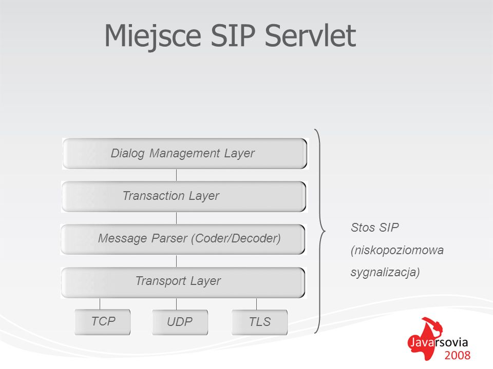 Miejsce SIP Servlet Dialog Management Layer Transaction Layer Stos SIP