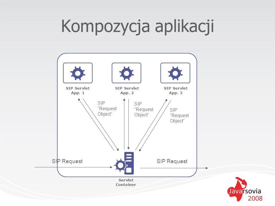 Kompozycja aplikacji SIP Request SIP Request SIP Request Object