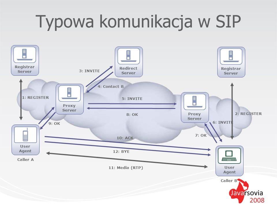 Typowa komunikacja w SIP