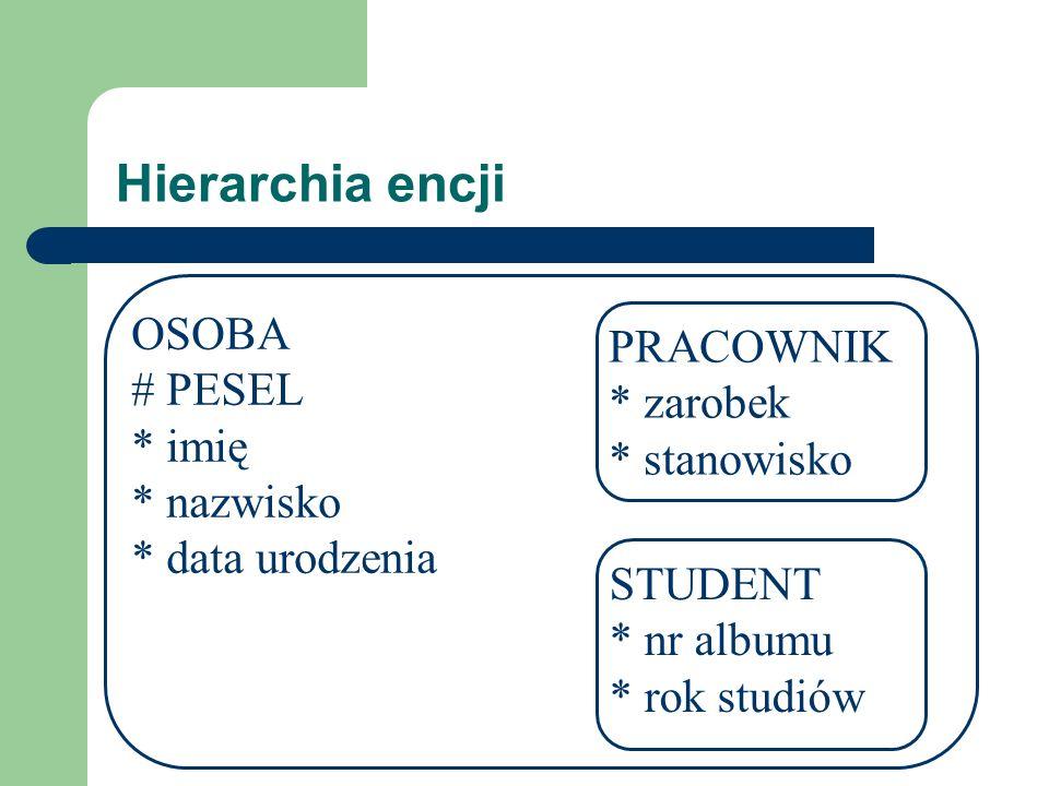 Hierarchia encji OSOBA PRACOWNIK # PESEL * zarobek * imię * stanowisko