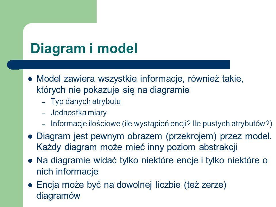 Diagram i model Model zawiera wszystkie informacje, również takie, których nie pokazuje się na diagramie.